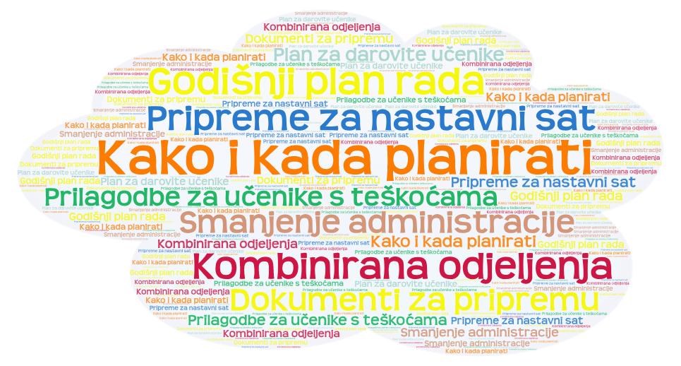 Kategorija planiranje
