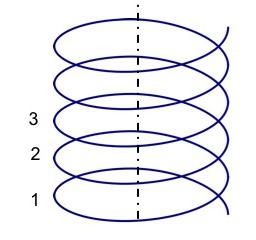 Slika 2. Promjene koje su cikličke i kontinuirane
