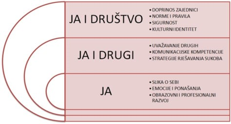 Grafički prikaz domena u međupredmetnoj temi Osobni i socijalni razvoj