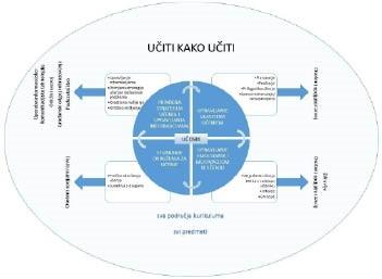 Međupredmetna tema Učiti kako učiti i njezine veze s drugim međupredmetnim temama i odgojno-obrazovnim područjima