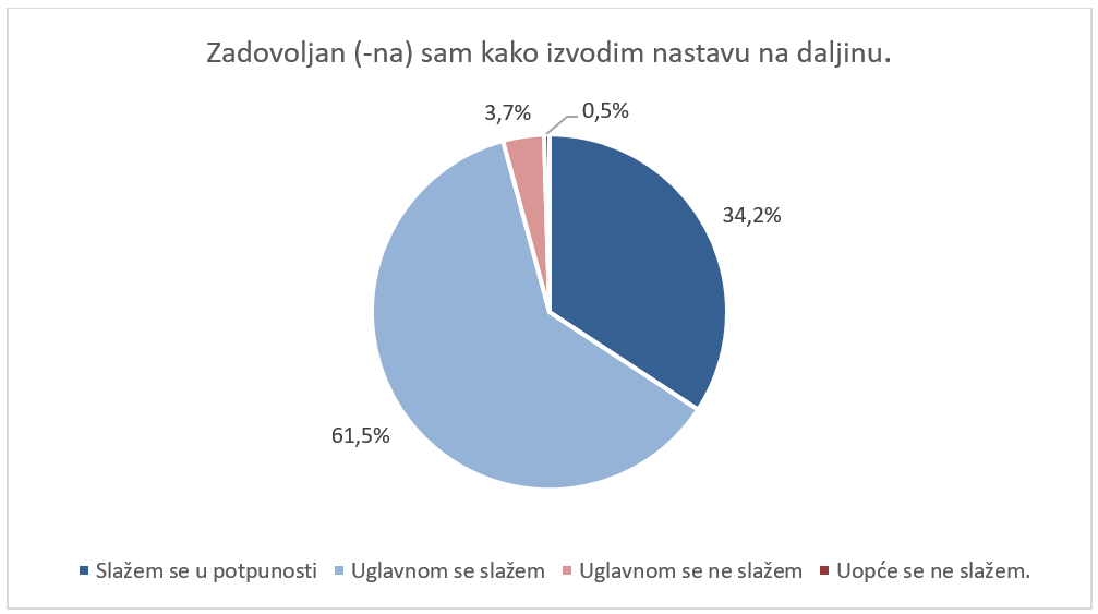 Rezultati upitnika o izvođenju nastave na daljinu od 16. 3. 2020. do 2. 4. 2020.