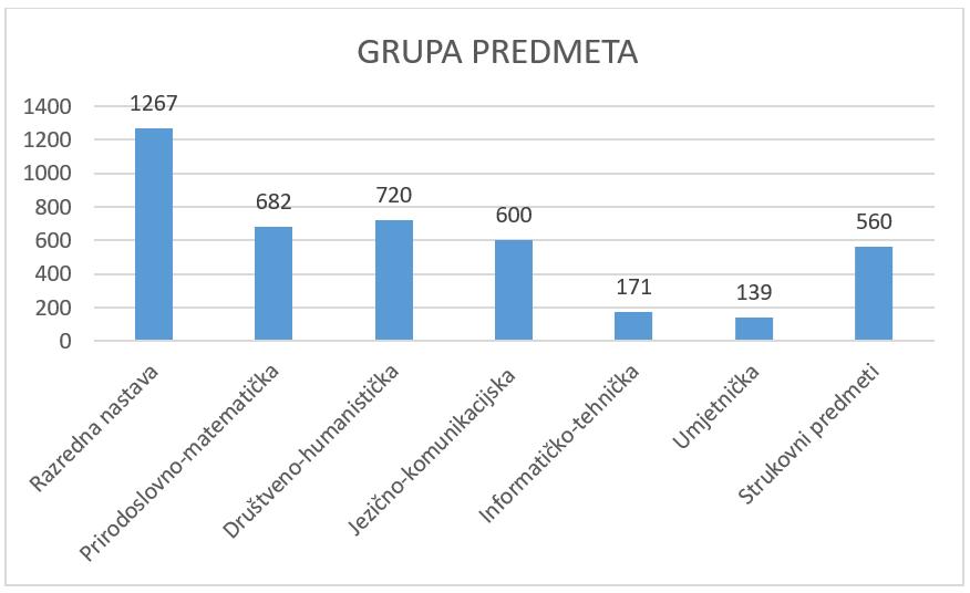 Rezultati Upitnika O Izvođenju Nastave Na Daljinu Od 16 3 2020 Do 2 4 2020 Skola Za Zivot