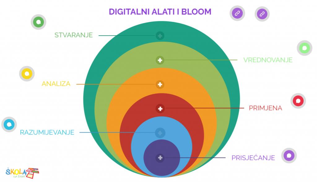 Nova tema u virtualnim učionicama: Digitalna tehnologija u učenju i poučavanju
