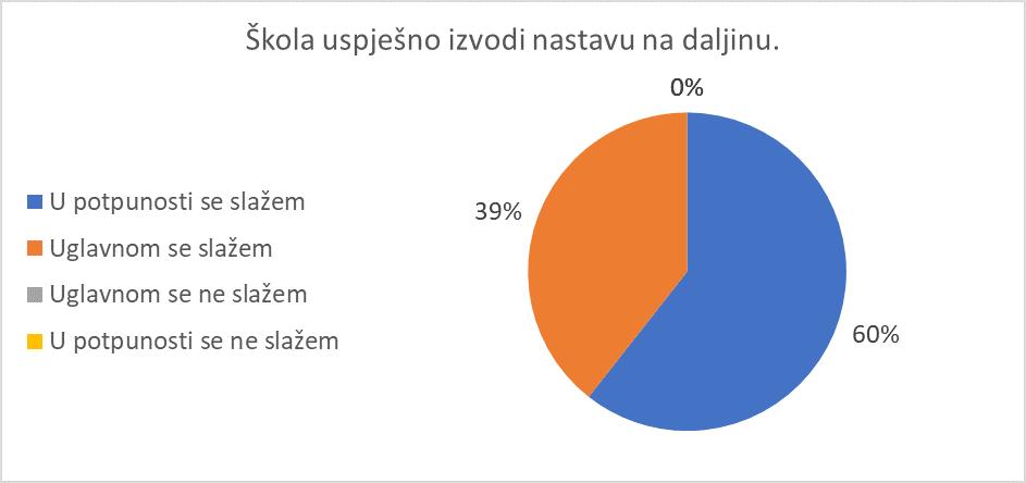 Kratki prikaz rezultata Upitnika i izvješća ravnatelja škola tijekom nastave na daljinu – travanj 2020.